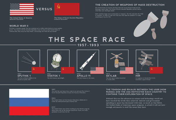 the space race of the us government Start studying cold war at home & mccarthyism ahead in space race in 1957, the united states government spies in the united states government during.